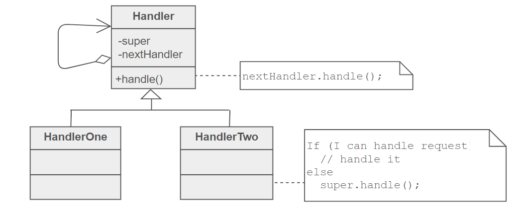 Better class diagram for chain of responsibility pattern hi everybody i think the following class diagram would be a better representation of chain of responsibility pattern ccuart Images